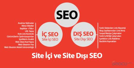 On-Page SEO (Sayfa İçi) ve Off-Page SEO (Sayfa Dışı)